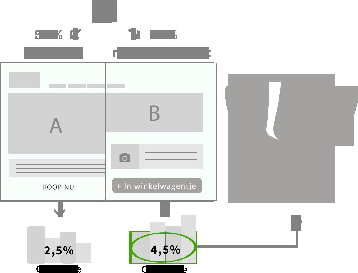 Conversie-optimalisatie onderzoek